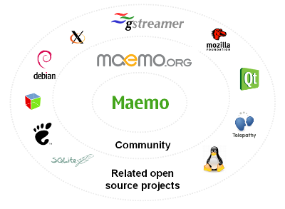 maemo overview.